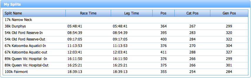 My Checkpoint Times from 2011